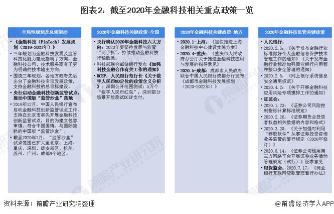 图表2:截至2020年金融科技相关重点政策一览