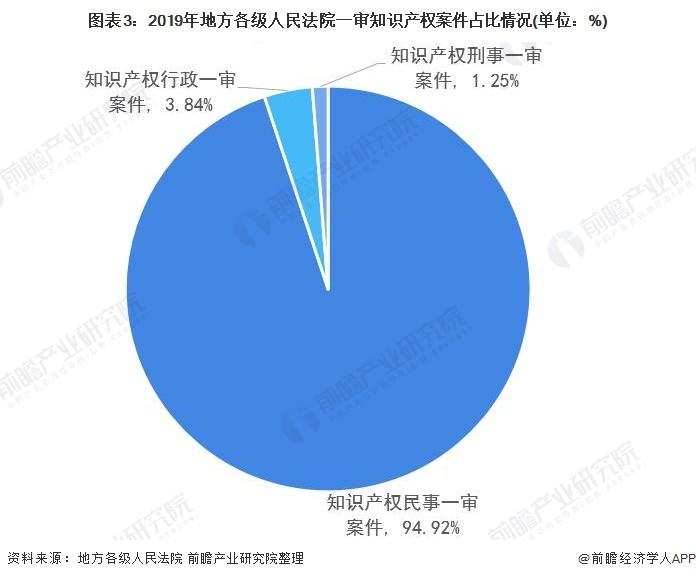 《【摩臣代理平台】2020年中国律师业知识产权业务市场现状及发展前景分析 律师业收入规模不断上升》