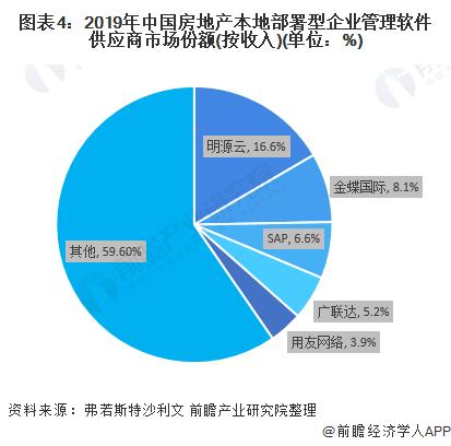 圖表4:2019年中國房地產本地部署型企業管理軟件供應商市場份額(按收入)(單位:%)