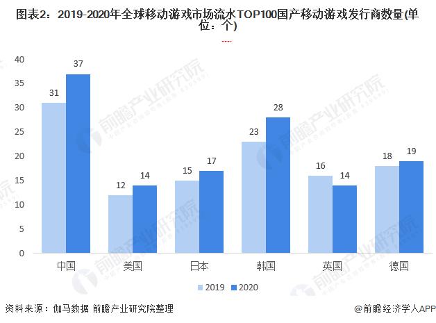 图表2:2019-2020年全球移动游戏市场流水TOP100国产移动游戏发行商数量(单位:个)