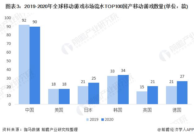 图表3:2019-2020年全球移动游戏市场流水TOP100国产移动游戏数量(单位:款)