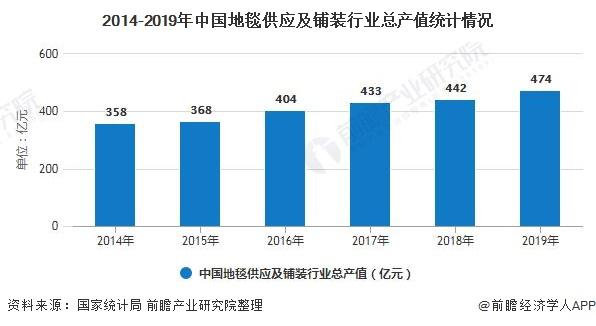 2014-2019年中国地毯供应及铺装行业总产值统计情况