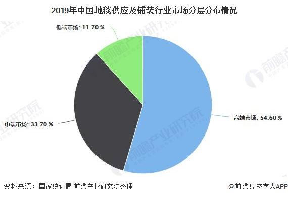 2019年中国地毯供应及铺装行业市场分层分布情况