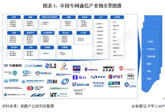 图表1:中国专网通信产业链全景图谱