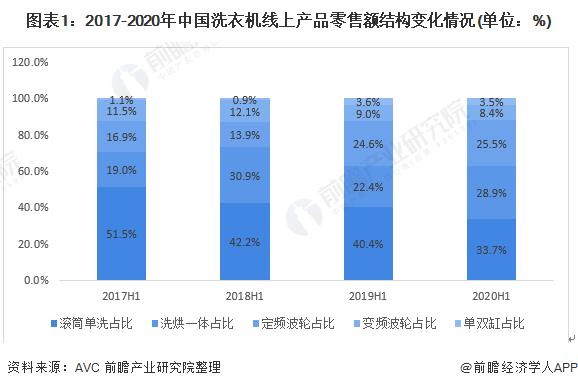 图表1:2017-2020年中国洗衣机线上产品零售额结构变化情况(单位:%)