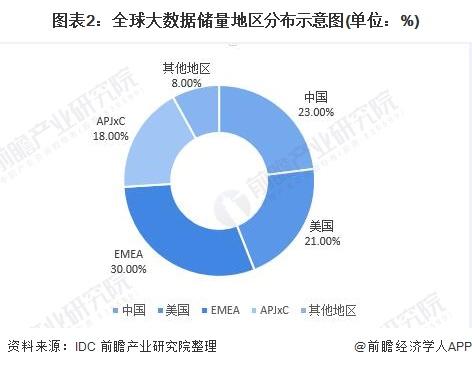 圖表2:全球大數據儲量地區分布示意圖(單位:%)