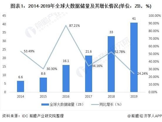 圖表1:2014-2019年全球大數據儲量及其增長情況(單位:ZB,%)
