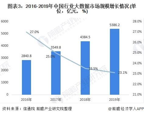 圖表3:2016-2019年中國行業大數據市場規模增長情況(單位:億元,%)