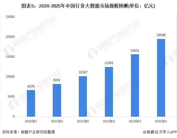 圖表5:2020-2025年中國行業大數據市場規模預測(單位:億元)