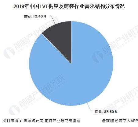 2019年中国LVT供应及铺装行业需求结构分布情况
