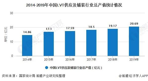 2014-2019年中国LVT供应及铺装行业总产值统计情况