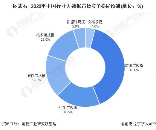 圖表4:2020年中國行業大數據市場競爭格局預測(單位:%)