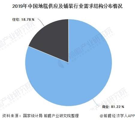 2019年中国地毯供应及铺装行业需求结构分布情况