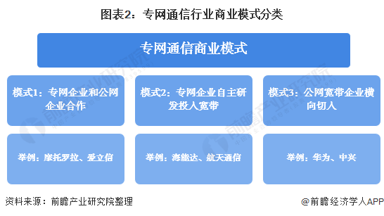 图表2:专网通信行业商业模式分类