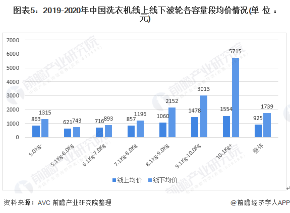 图表5:2019-2020年中国洗衣机线上线下波轮各容量段均价情况(单位:元)