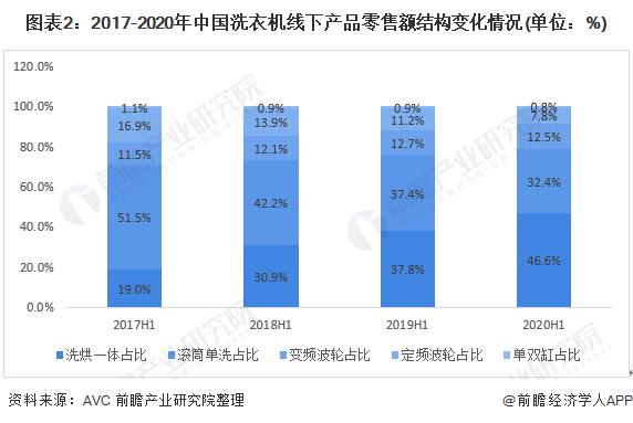 图表2:2017-2020年中国洗衣机线下产品零售额结构变化情况(单位:%)