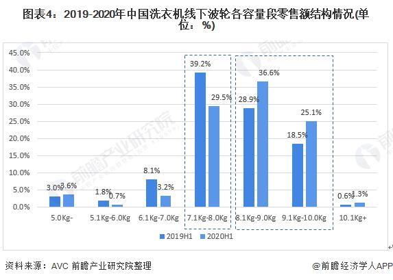 图表4:2019-2020年中国洗衣机线下波轮各容量段零售额结构情况(单位:%)