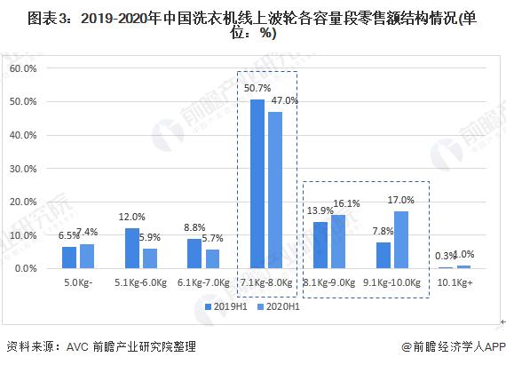 图表3:2019-2020年中国洗衣机线上波轮各容量段零售额结构情况(单位:%)
