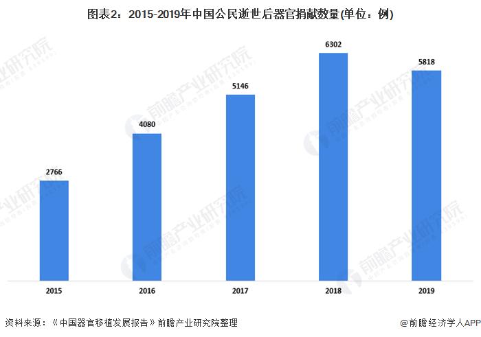 图表2:2015-2019年中国公民逝世后器官捐献数量(单位:例)