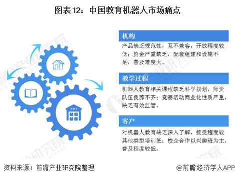 图表12:中国教育机器人市场痛点