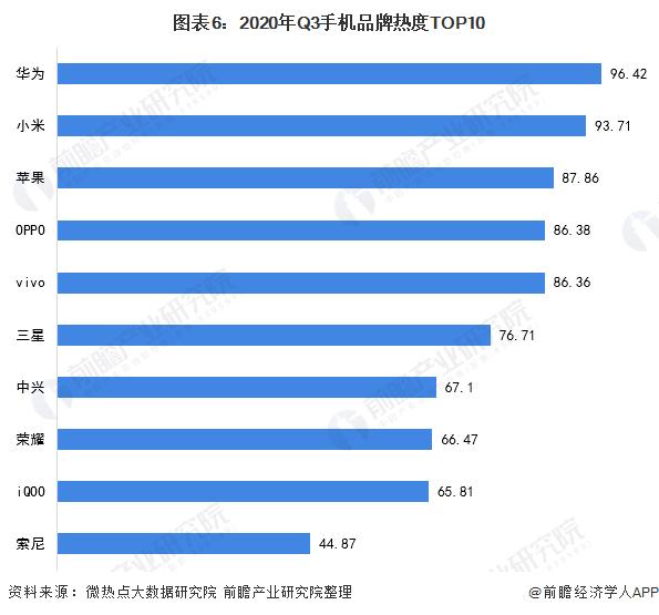 图表6:2020年Q3手机品牌热度TOP10