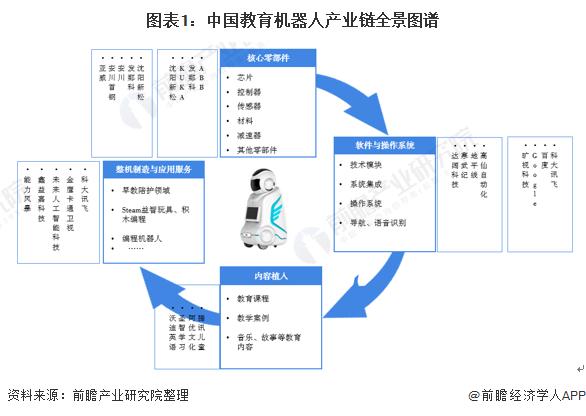 图表1:中国教育机器人产业链全景图谱