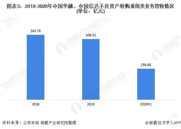 图表3:2018-2020年中国华融、中国信达不良资产收购重组类业务营收情况(单位:亿元)