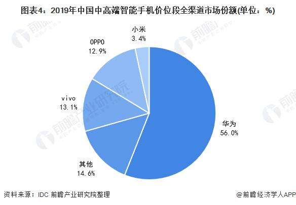 图表4:2019年中国中高端智能手机价位段全渠道市场份额(单位:%)