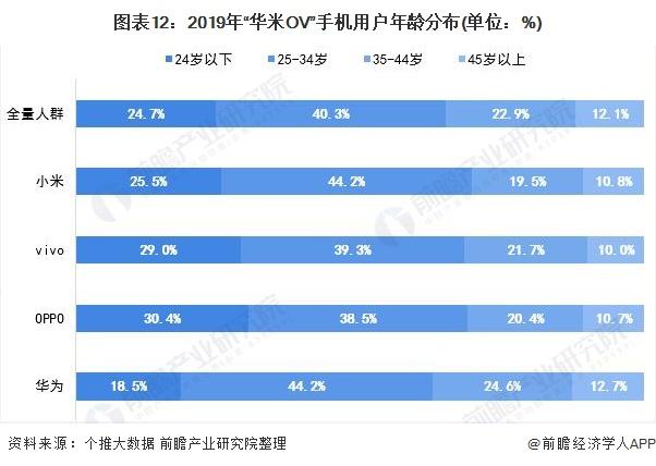 """图表12:2019年""""华米OV""""手机用户年龄分布(单位:%)"""