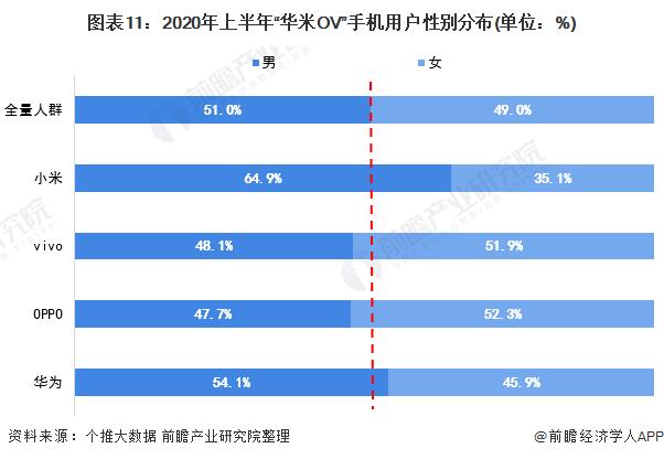 """图表11:2020年上半年""""华米OV""""手机用户性别分布(单位:%)"""