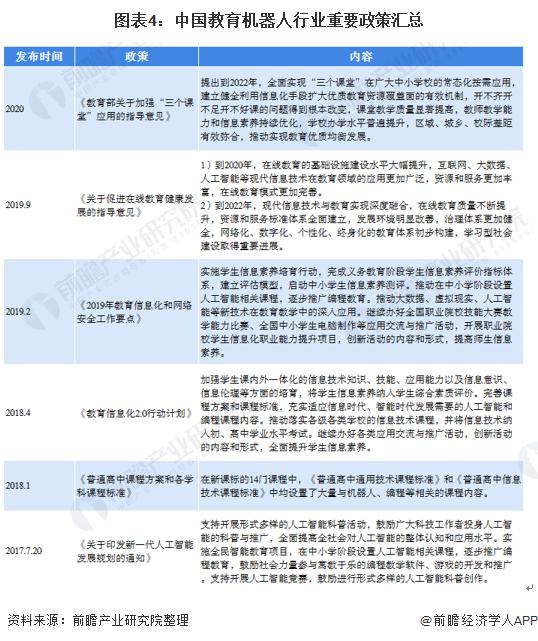 图表4:中国教育机器人行业重要政策汇总