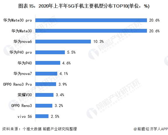 图表15:2020年上半年5G手机主要机型分布TOP10(单位:%)