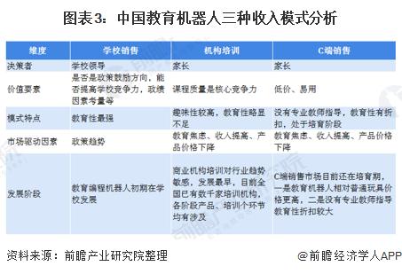 图表3:中国教育机器人三种收入模式分析