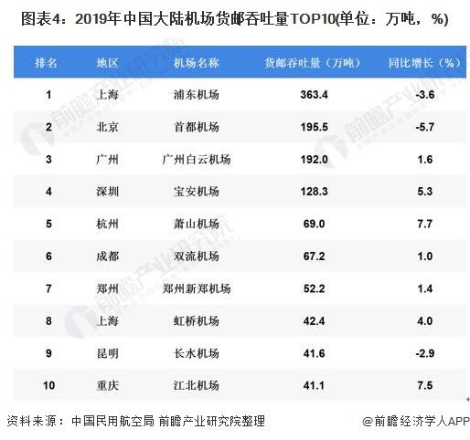 圖表4:2019年中國大陸機場貨郵吞吐量TOP10(單位:萬噸,%)