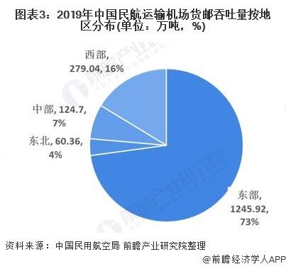圖表3:2019年中國民航運輸機場貨郵吞吐量按地區分布(單位:萬噸,%)
