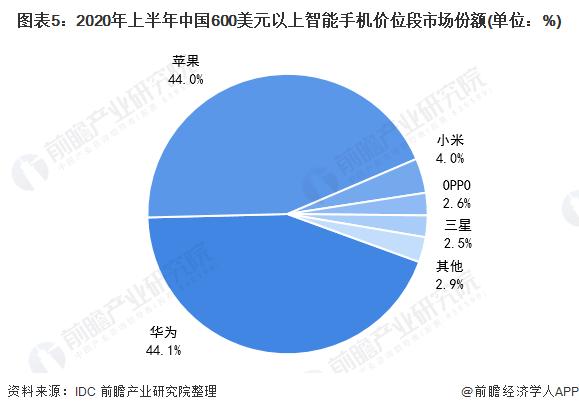 图表5:2020年上半年中国600美元以上智能手机价位段市场份额(单位:%)