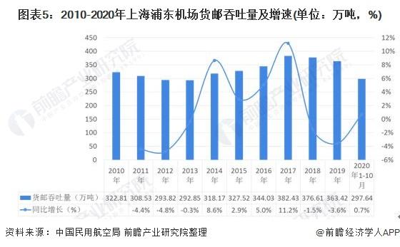 圖表5:2010-2020年上海浦東機場貨郵吞吐量及增速(單位:萬噸,%)