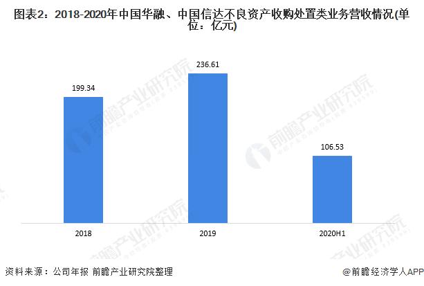图表2:2018-2020年中国华融、中国信达不良资产收购处置类业务营收情况(单位:亿元)
