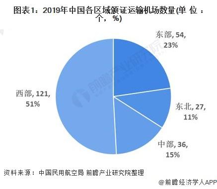 圖表1:2019年中國各區域頒證運輸機場數量(單位:個,%)