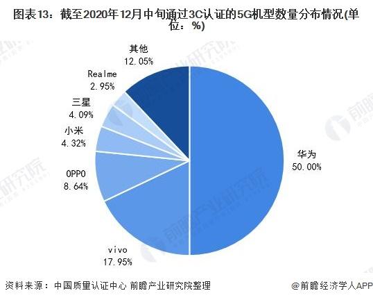 图表13:截至2020年12月中旬通过3C认证的5G机型数量分布情况(单位:%)
