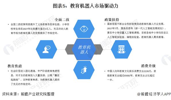图表5:教育机器人市场驱动力