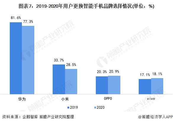 图表7:2019-2020年用户更换智能手机品牌选择情况(单位:%)