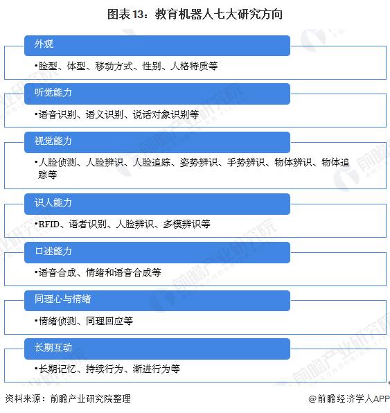 图表13:教育机器人七大研究方向