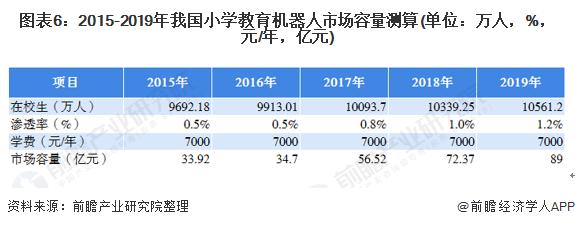 图表6:2015-2019年我国小学教育机器人市场容量测算(单位:万人,%,元/年,亿元)