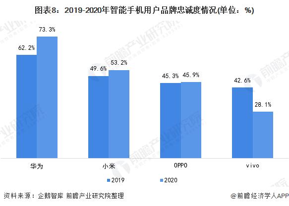 图表8:2019-2020年智能手机用户品牌忠诚度情况(单位:%)