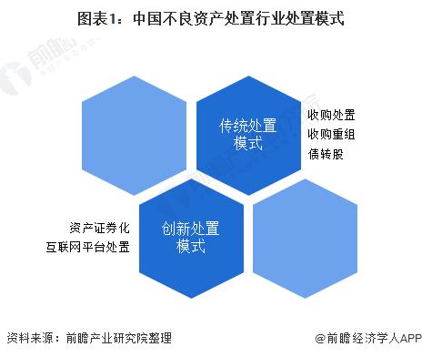 图表1:中国不良资产处置行业处置模式