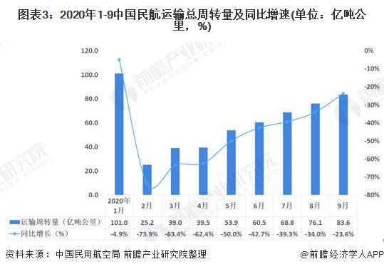 圖表3:2020年1-9中國民航運輸總周轉量及同比增速(單位:億噸公里,%)