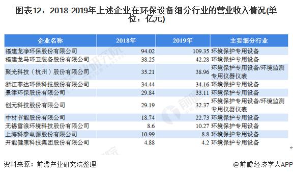 图表12:2018-2019年上述企业在环保设备细分行业的营业收入情况(单位:亿元)