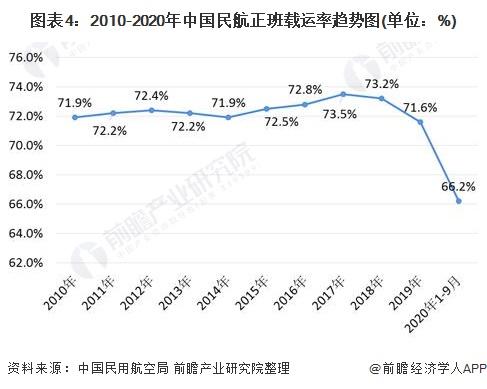 圖表4:2010-2020年中國民航正班載運率趨勢圖(單位:%)