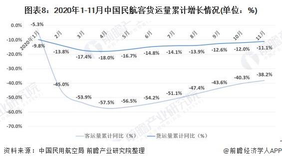 图表8:2020年1-11月中国民航客货运量累计增长情况(单位:%)